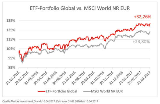 Vergleich ETF-Portfolio Global vs. MSCI World