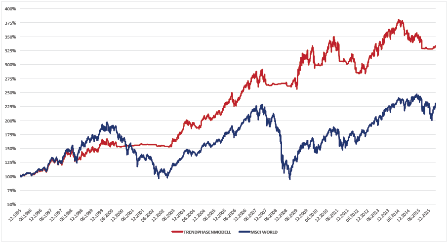 Grafik Backtest Trendphasenmodell des Veri ETF-Dachfonds